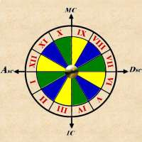 House Astrology Placidus | RM.