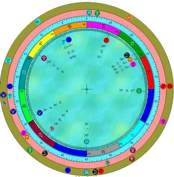 Astrology Synastry Love And Relationship Analysis In Astrology